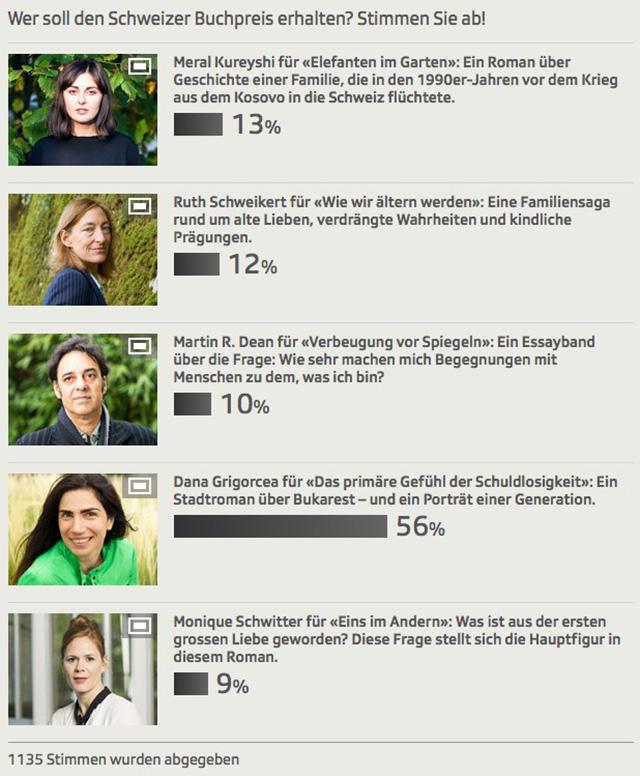 Publikumsabstimmung Schweizer Buchpreis